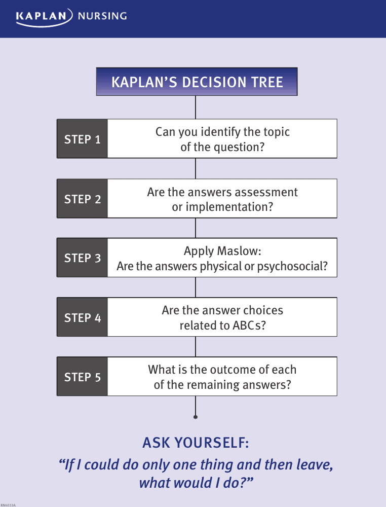 kaplan decision tree