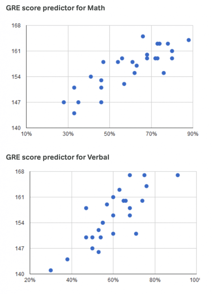 magoosh gre score predictor