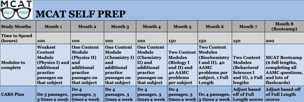 6 month mcat study plan